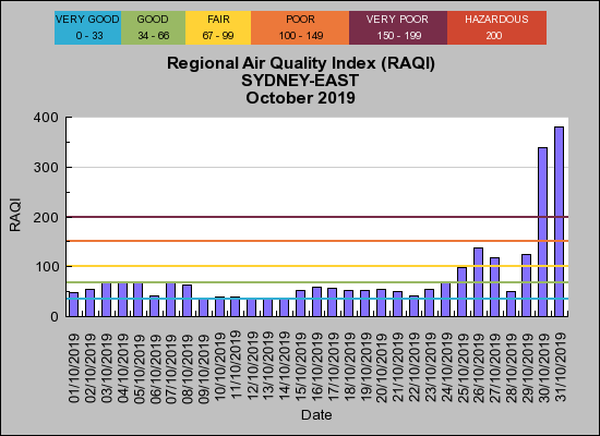 https://airquality.environment.nsw.gov.au/aquisnetnswphp/getMap.php?subreportid=12926011&date=20191101000000